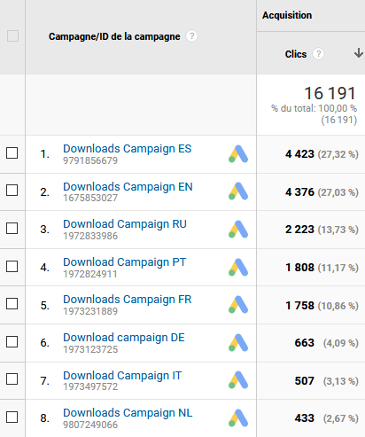 Downloads Google ads campaign - May 1st 2020 Report