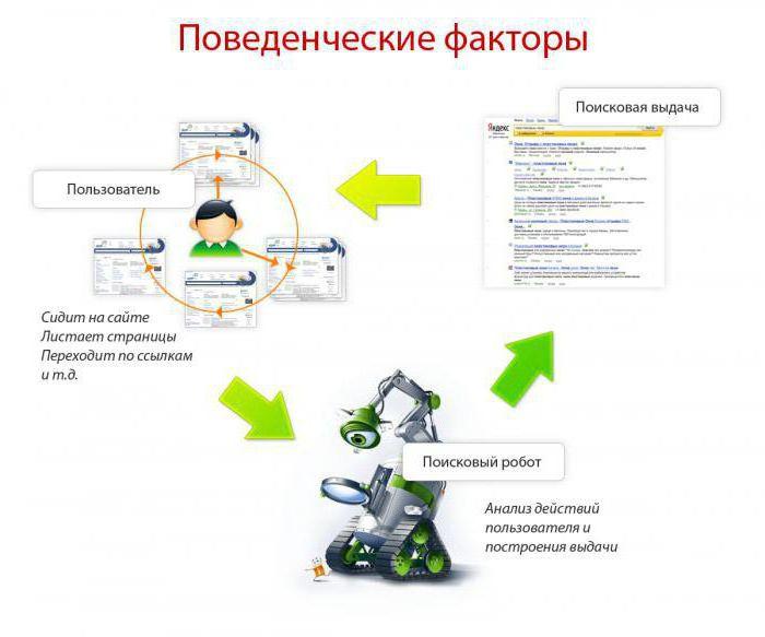 Система увеличения поведенческих факторов согаз страховая компания брянск официальный сайт