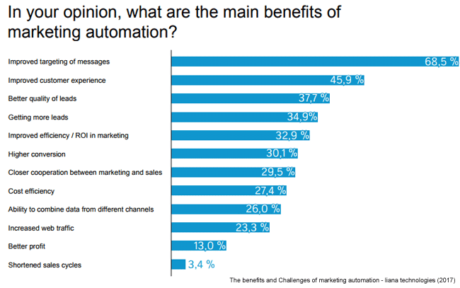benefits of marketing automation.