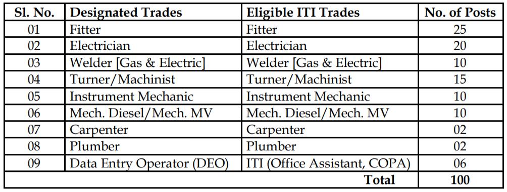 Cotton Corporation of India Recruitment 2021 - Apply for 100 Trade Apprentice Job 2