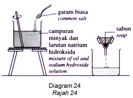 Mengapakah garam biasa perlu ditambah ke dalam proses ini