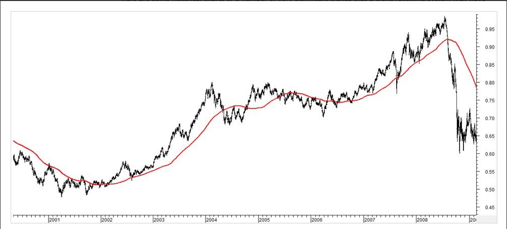 What Is Trend Trading And How Does It Work │ Trend Following Stock Example AUDUSD