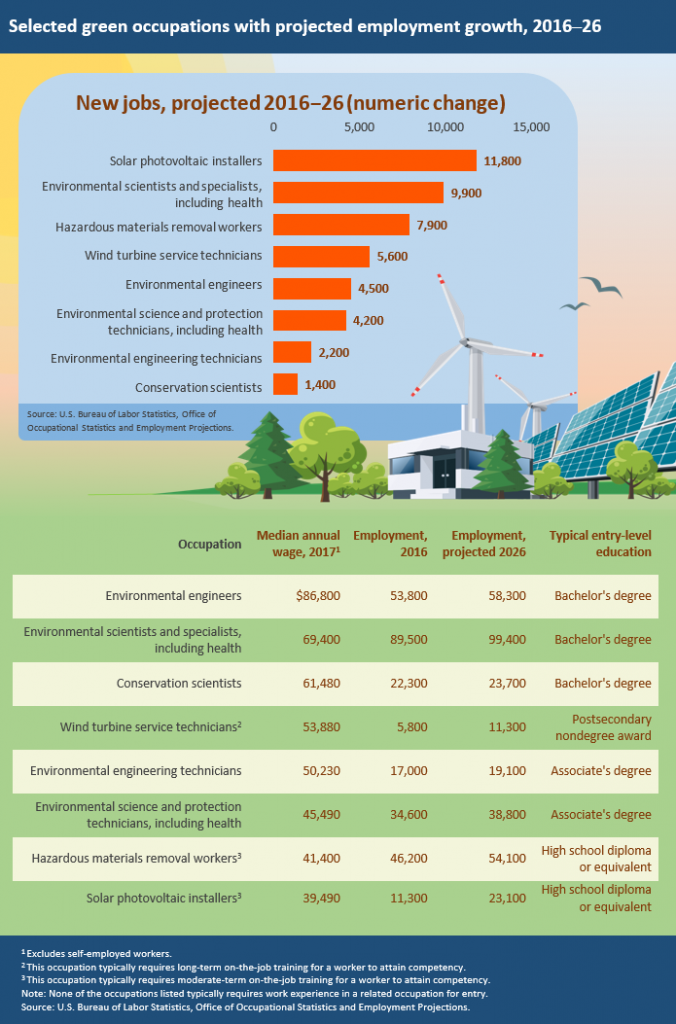 Selected green occupations with projected employment growth, 2016-26