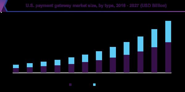 US Payment Gateway Market Size