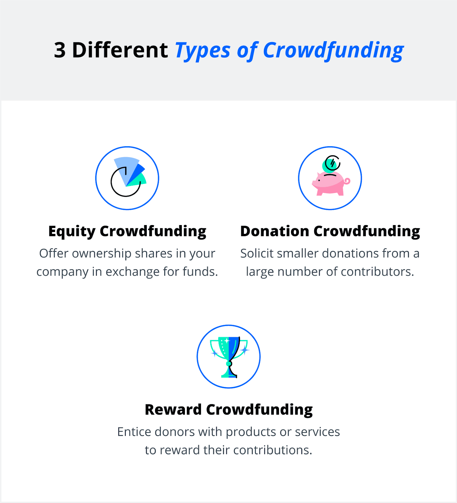 3 different types of crowdfunding