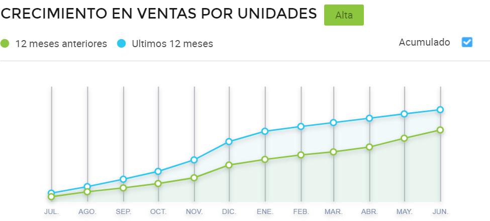 Gráfico comparativo de ventas mensuales de drones en Mercado Libre México