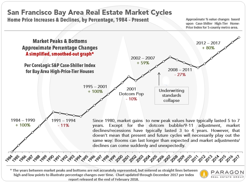 Is 2019 A Good Time To Buy A House In The Bay Area?