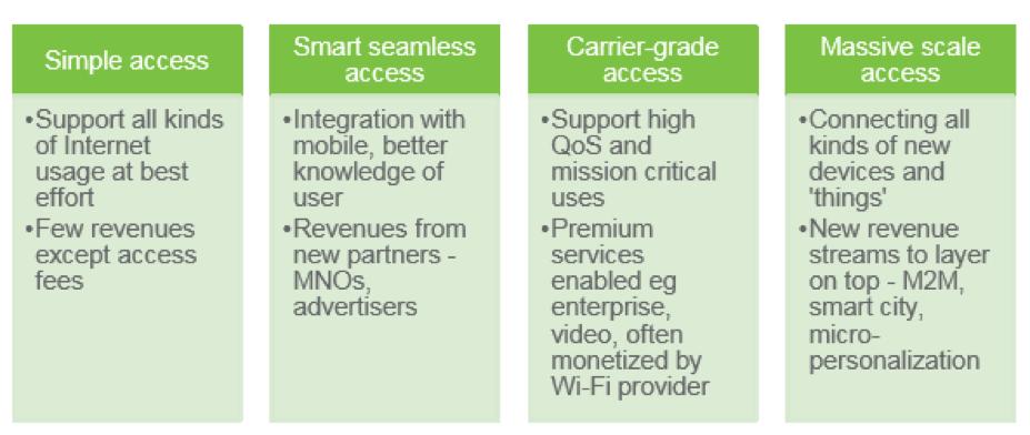 Wi-Fi Inevitably Evolves Toward Quality of Service