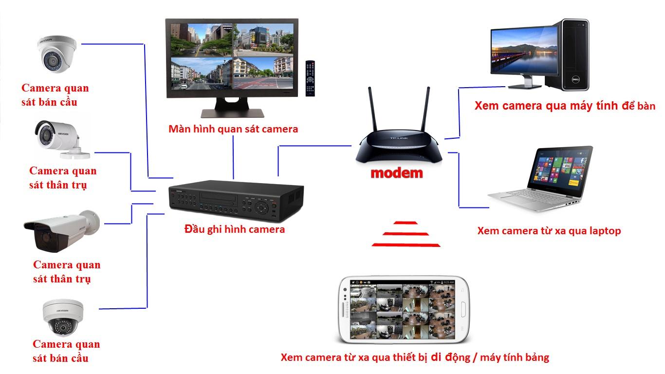 Kinh nghiệm chọn mua camera giám sát hiệu quả