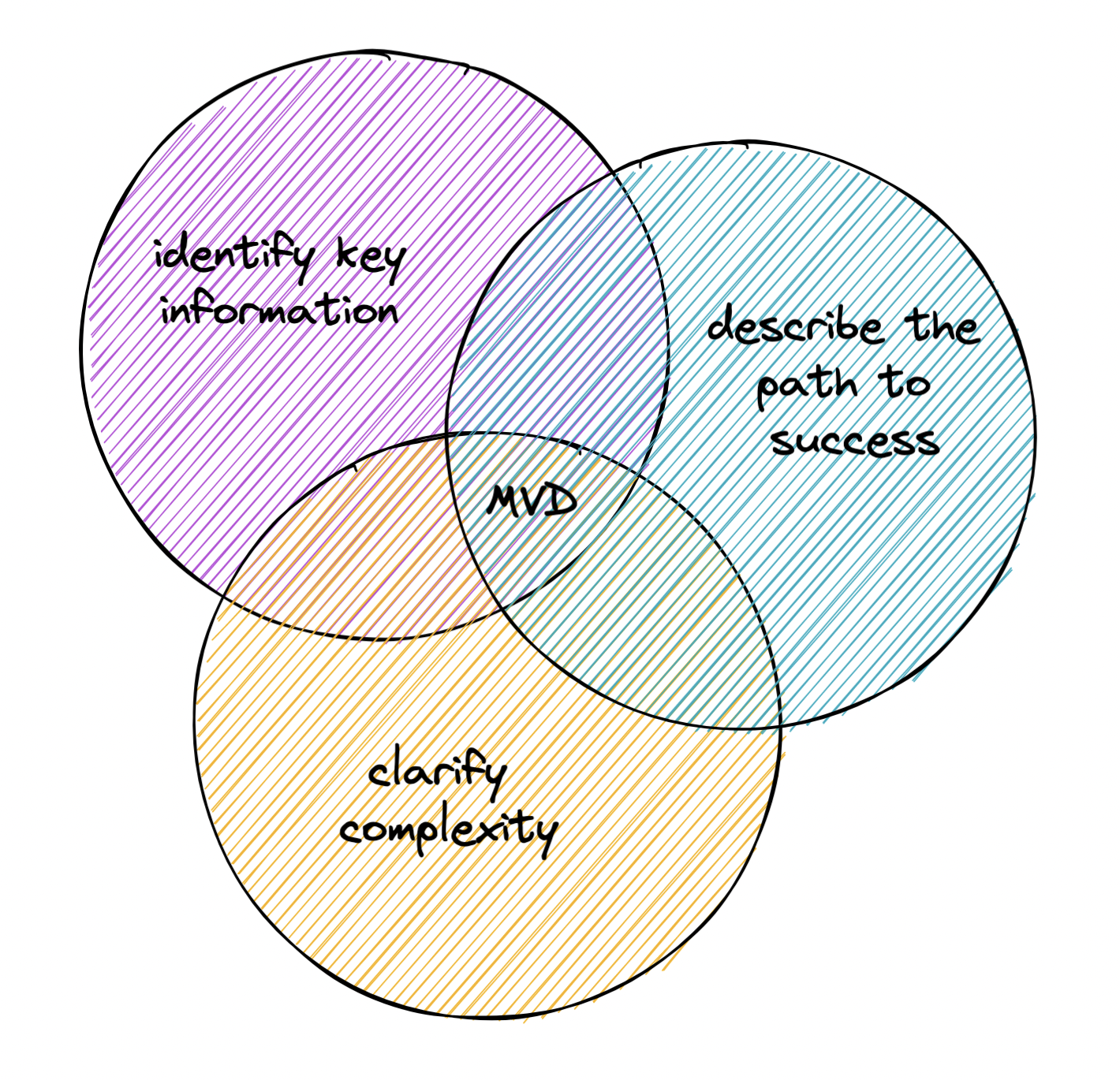 Venn diagram with three circles, one with identify key information, one with describe the path to success, and a third with clarify complexity, with MVD at the intersection of all three.