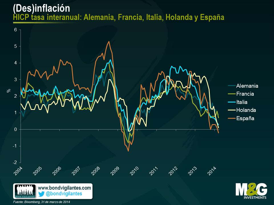 (Des)inflación