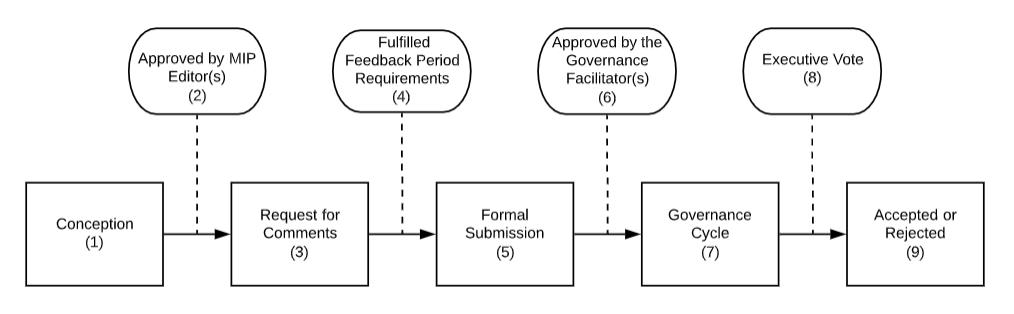 Maker Improvement Proposals (MIPs) ensure transparency and community participation.