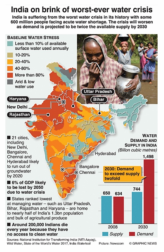 Image result for water scarcity in india news