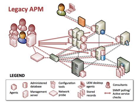 Approaching Legacy APP Modernization
