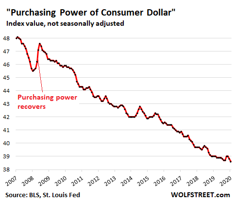 Purchasing Power of Consumer Dollar; Source: BLS, St. Louis Fed