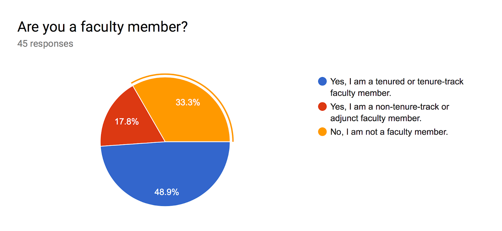Forms response chart. Question title: Are you a faculty member?. Number of responses: 45 responses.