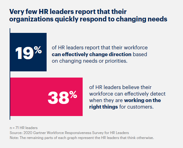 """Graphique Gartner de l'étude """"5 priorités pour les responsables des ressources humaines en 2021"""", qui montre que peu de collaborateurs de répondre rapidement au changement"""