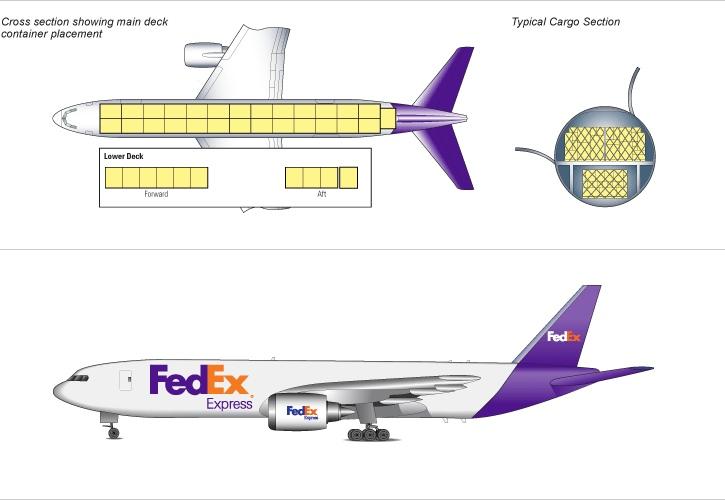 Багажные отсеки самолета Typical cargo section