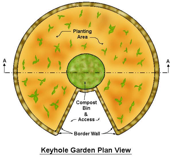 Keyhole garden diagram