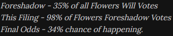 An image of grey text on a black background. It states: Foreshadow - 35% of all Flowers Will Votes. This Filing - 98% of Flowers Foreshadow Votes. Final Odds - 34% chance of happening.