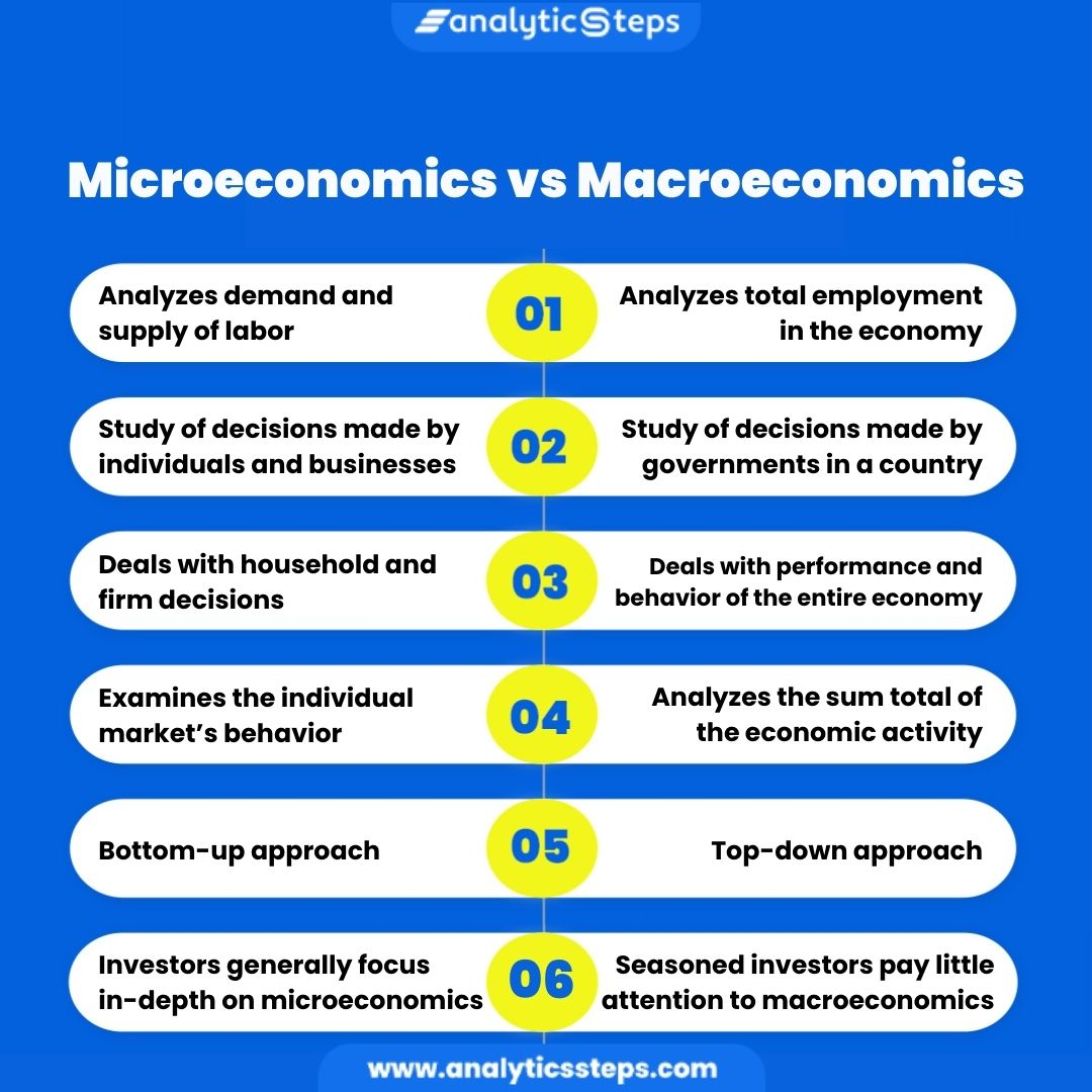 On the basis of functionality, method for decision making, price levels, market scenario, approach and investor relevance, learn the difference between microeconomics and macroeconomics.