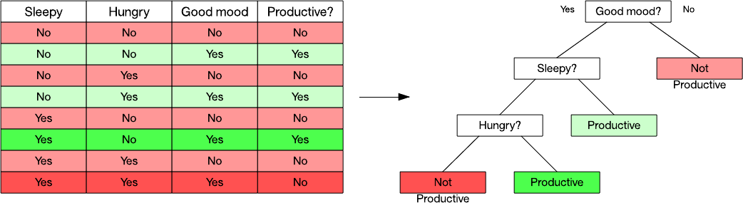 4x9 table containing a simple data set and resulting decision tree