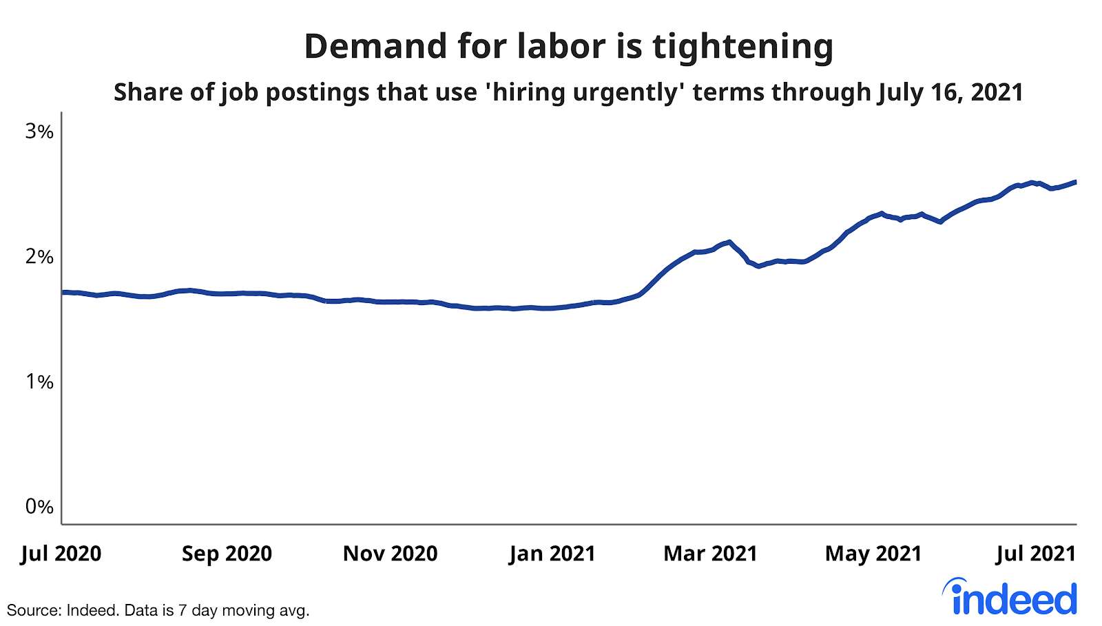 """Line graph titled """"demand for labor is tightening."""""""