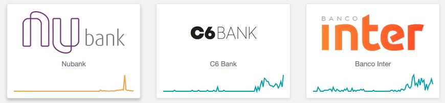 Nubank, C6Bank e Banco Inter apresentando instabilidades hoje. Fonte: Down Detector.