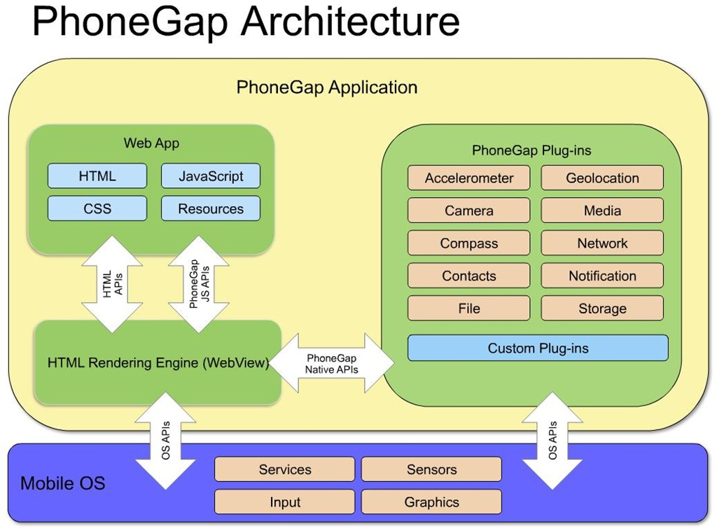 phonegap-architecture-by-ibm-29-july-2011-modules-instead-plug-ins.jpg
