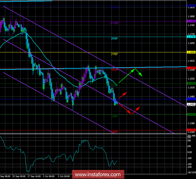 EUR / USD. October 19th. The trading system