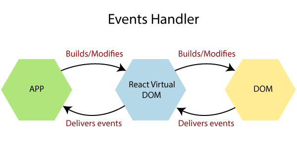 Event Handlers in React. How to determine what action will be… | by Technical Geek | JavaScript in Plain English