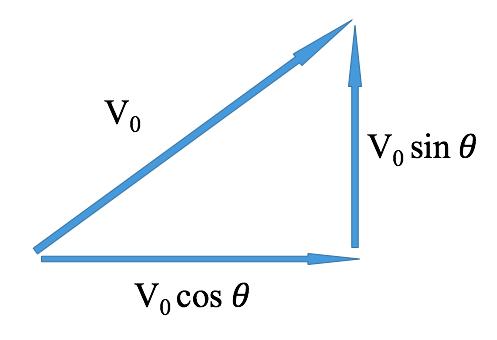 initial velocity