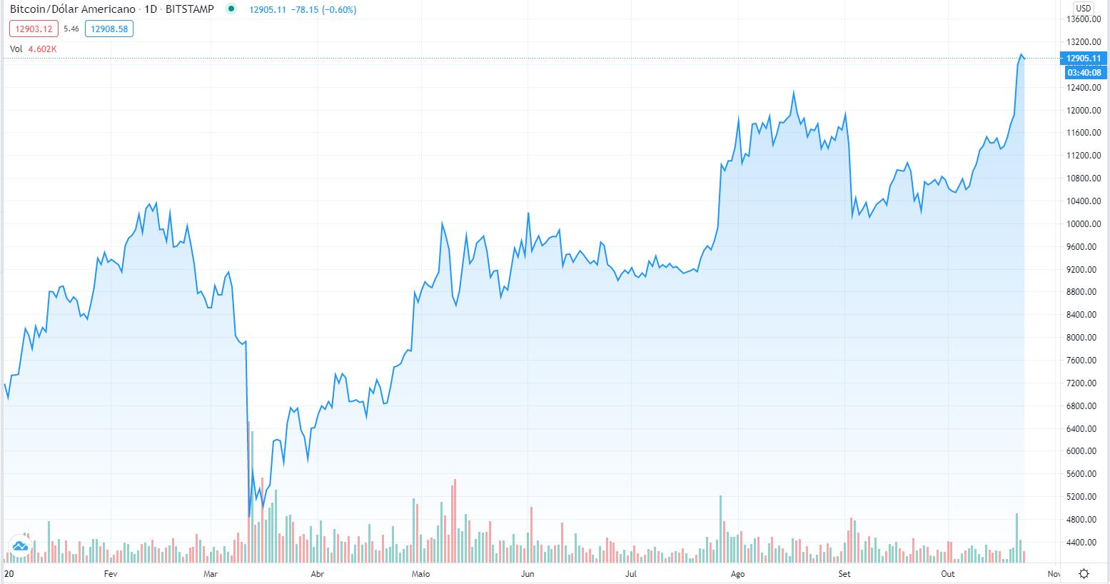 sites mais confiaveis para comprar bitcoin expert option de demonstração