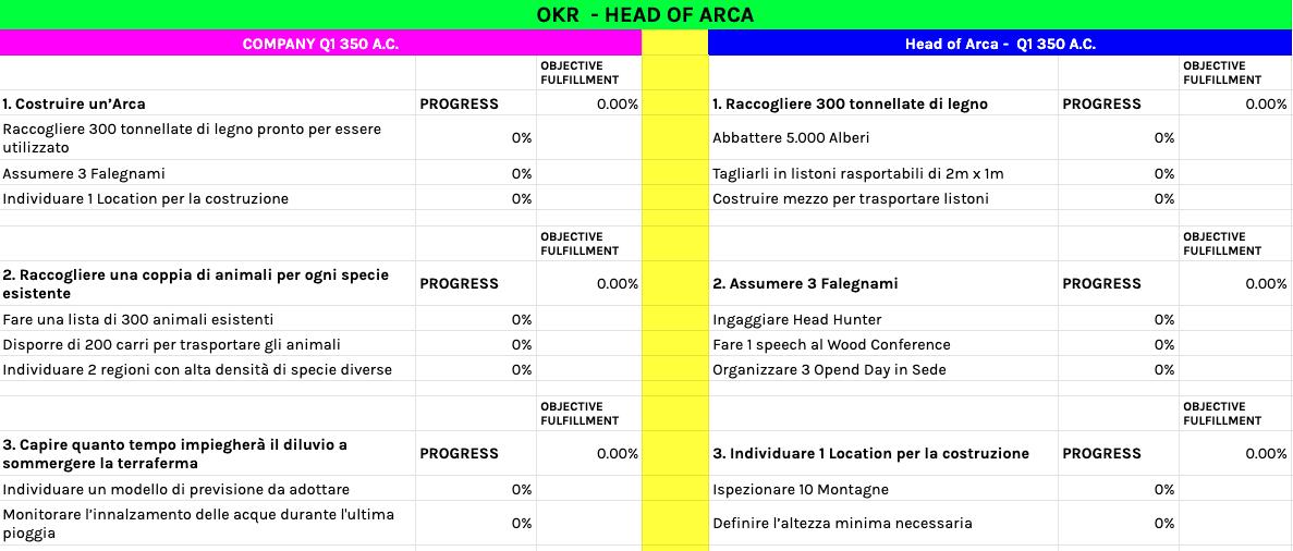 OKR company vs OKR singoli