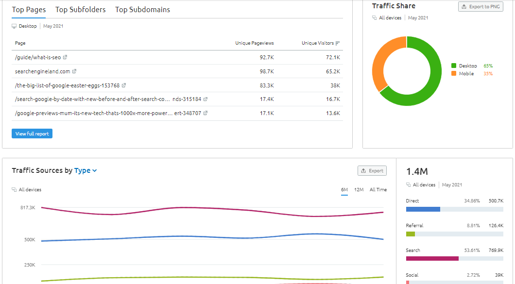Semrush vs Similarweb - Which SEO Tool is Right for You? 5