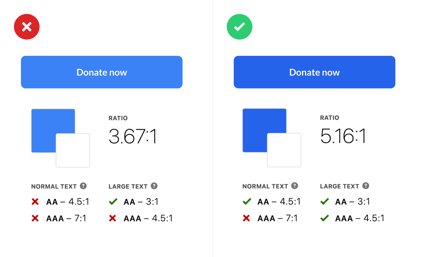 Example of contrast on two donation buttons, one that fails and one that passes AA tests.