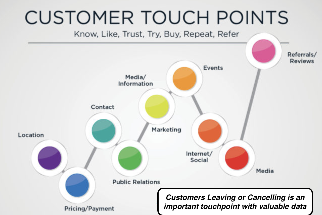 value gap customer touchpoints