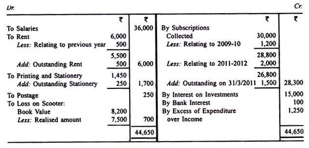 A Sample Income and Expenditure Account