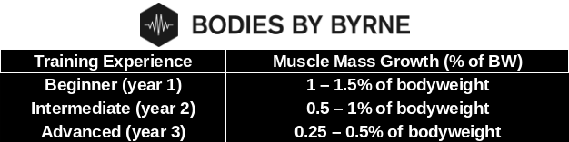 Bodies By Byrne - Rate of Muscle Growth Chart