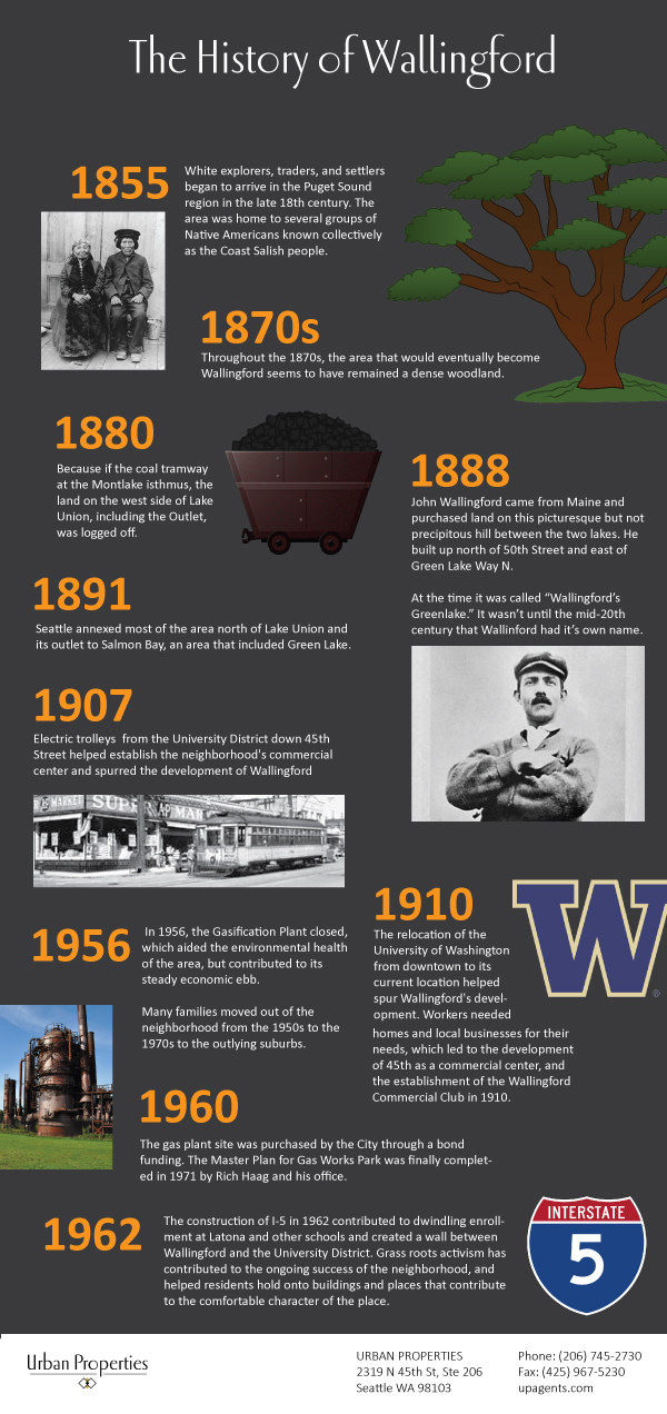 Wallingford-history-timeline.jpg