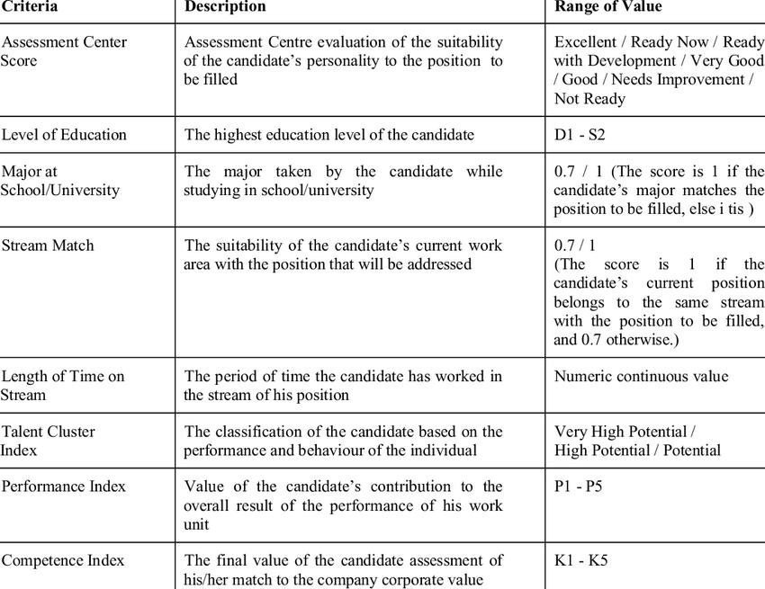 mẫu 1 bảng đánh giá năng lực ứng viên