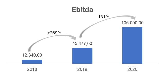 Gráfico apresenta Ebitda - reais Mil. 2018: 12.340,00 2019: 45.477,00 2020: 105.090,00
