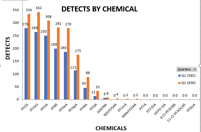 https://www.waterboards.ca.gov/pfas/images/chart5_detectsbychemical.png
