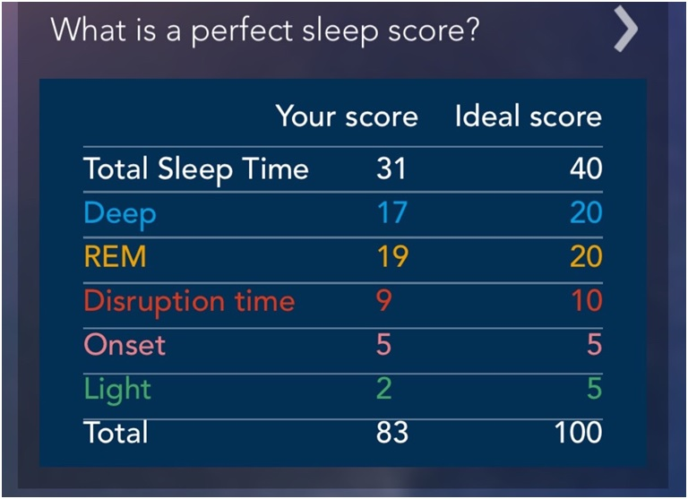 sleep score S+ rewiew welltory