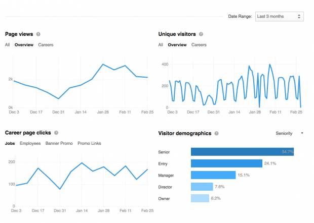 Screenshot of LinkedIn analytics.