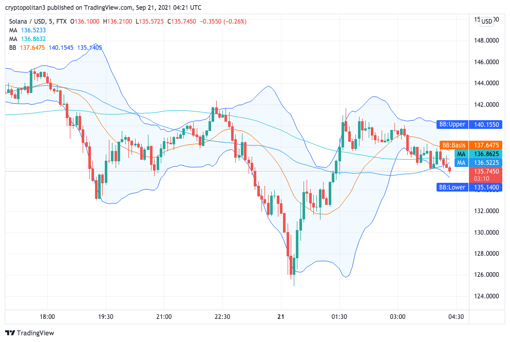 Solana Price Analysis: SOL/USD regaining losses, pushes high to $141 1