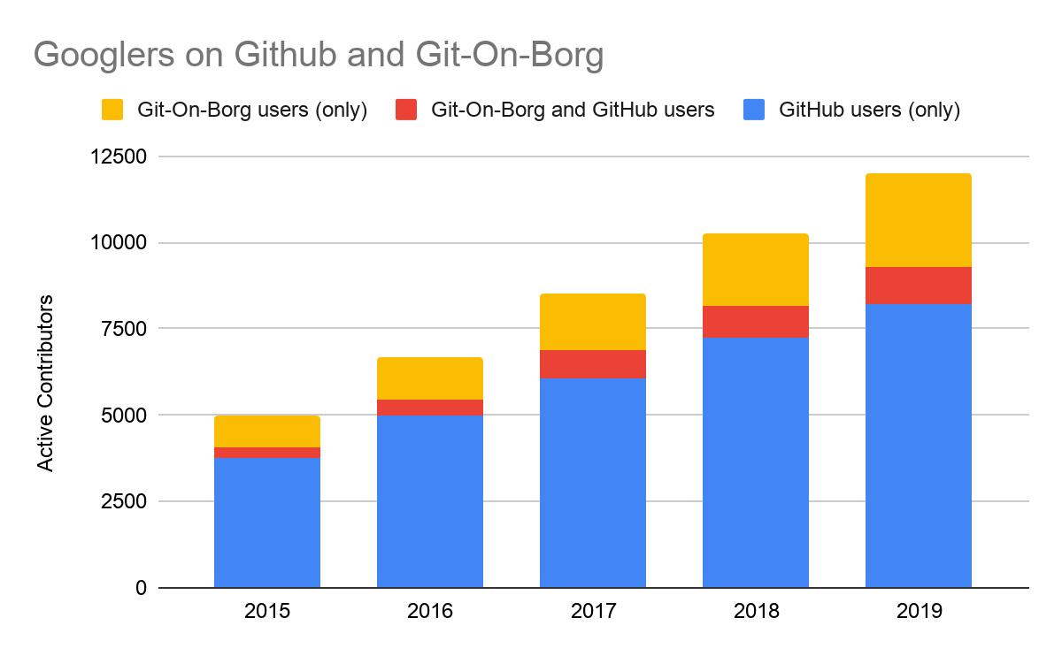 Działalność open source Google