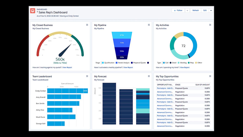 sales dashboard in salesforce