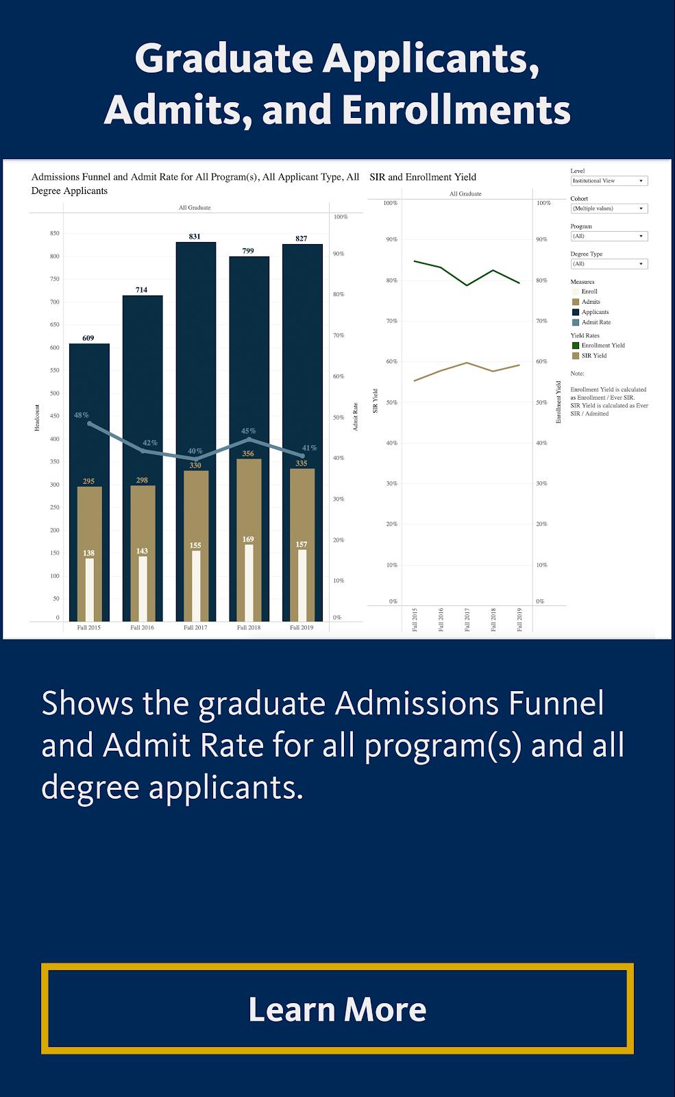 Graduate Applicants Admits Enrollments