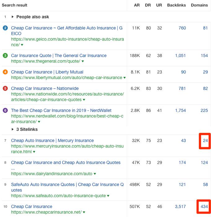 количество обратных ссылок страниц из топа скрин инструмента Ahrefs